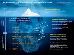 Iceberg transformation